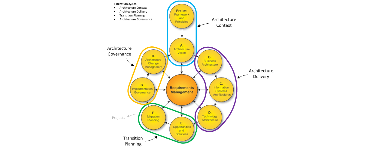 Enterprise architectre